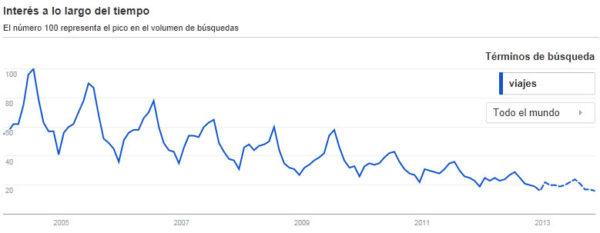 Evolución búsquedas viajes en Internet