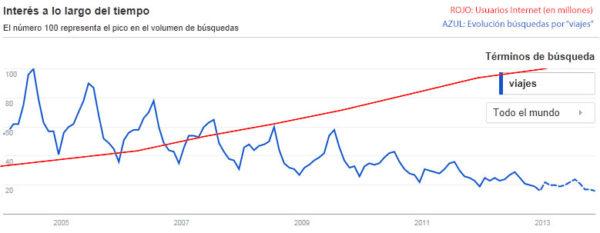 Usuarios en Internet y evolución de las búsquedas