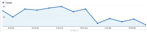 Disminución visitas desde Google Images