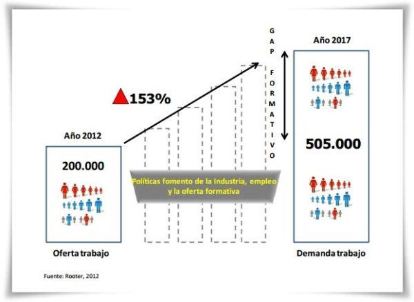 Crecimiento de los puestos de trabajo en Contenidos Digitales