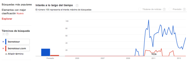 Google Trends: Bonotour