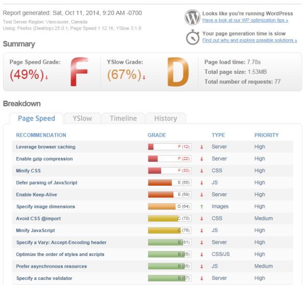 WordPress sin caché