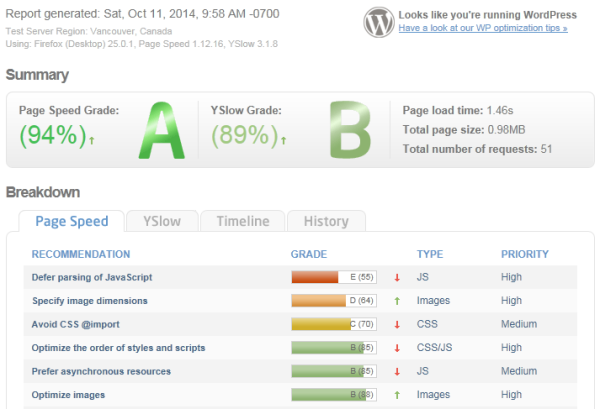 WordPress con W3 Cache bien configurado y con CDN Amazon Cloudfront
