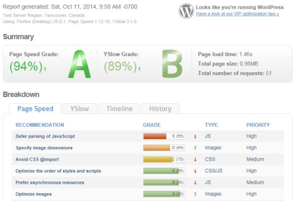 WordPress con W3 Cache bien configurado y con CDN Amazon Cloudfront