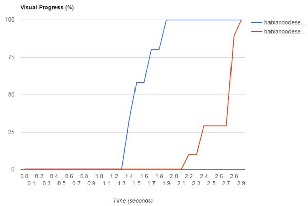 Progresión carga AMP versus original