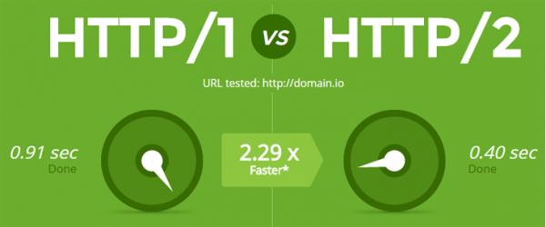 Con HTTP2 tu web vuela. Con HTTP1 va más bien lenta.