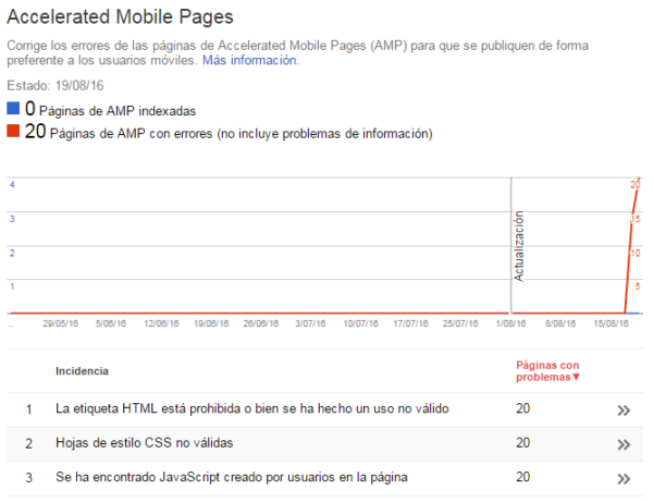 Errores AMP en Google Search Console