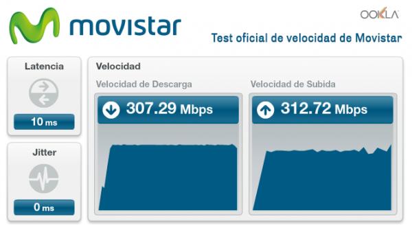 Velocidad simétrica Fibra Movistar 300 Mb simétricos