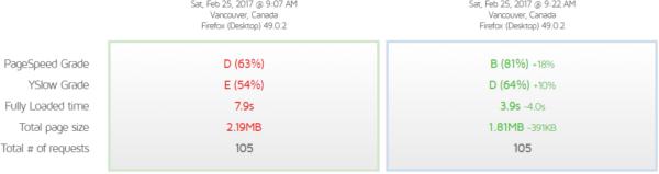 Comparativa GTMETRIX web sin compresión GZIP y con compresión GZIP
